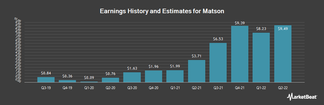 Earnings by Quarter for Matson (NYSE:MATX)