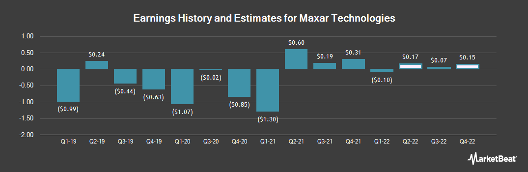 Earnings by Quarter for Maxar Technologies (NYSE:MAXR)