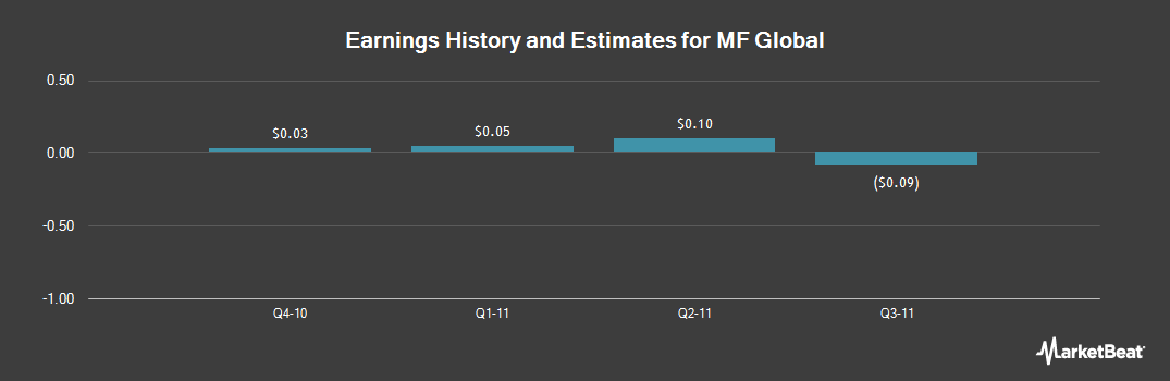Earnings by Quarter for Malaysia Fund (NYSE:MAY)