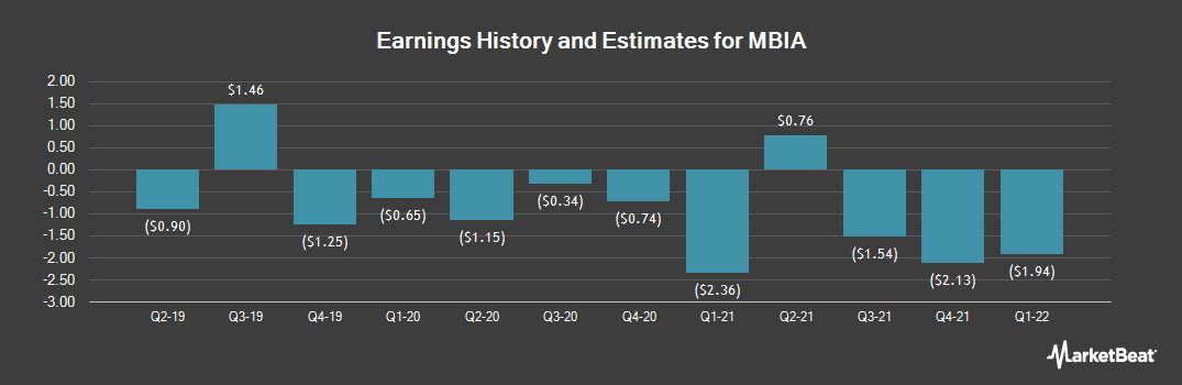 Earnings by Quarter for MBIA (NYSE:MBI)