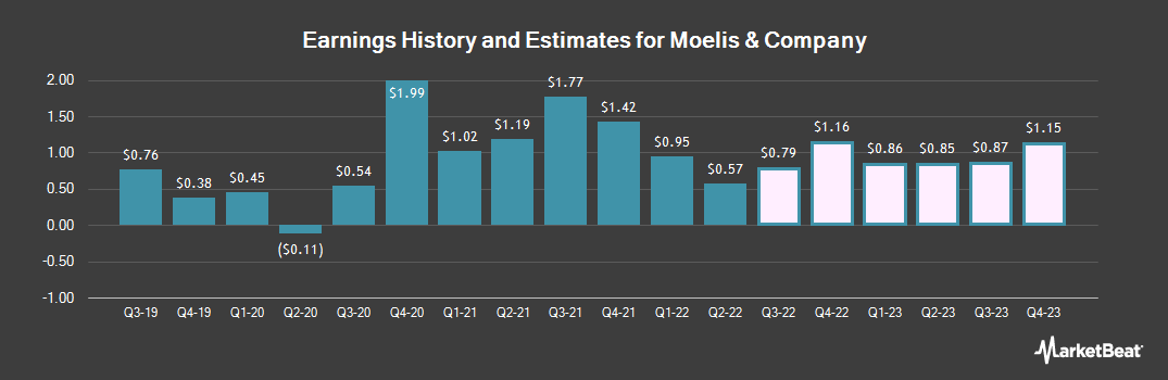 Earnings by Quarter for Moelis & Co (NYSE:MC)