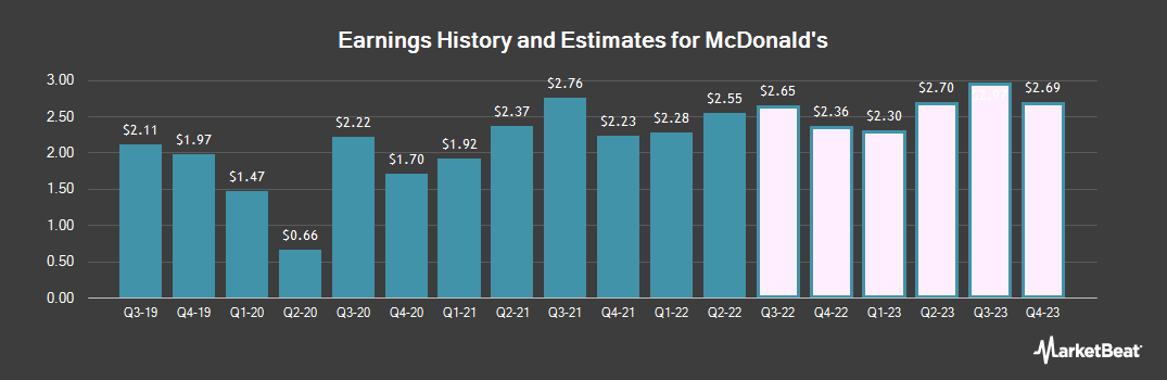 Earnings by Quarter for McDonald`s Co. (NYSE:MCD)
