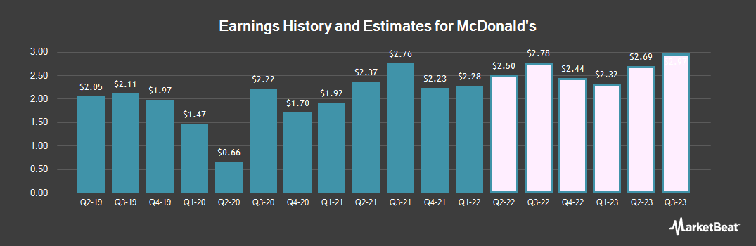Earnings by Quarter for McDonald's (NYSE:MCD)