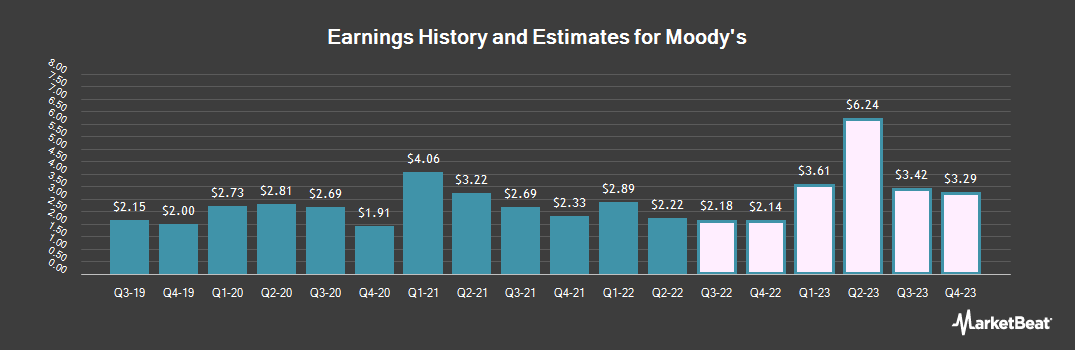Earnings by Quarter for Moody`s Corporation (NYSE:MCO)