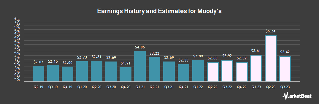 Earnings by Quarter for Moody`s (NYSE:MCO)