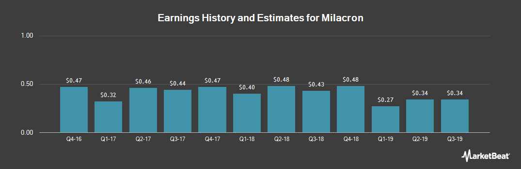 Earnings by Quarter for Milacron Holdings Corp (NYSE:MCRN)
