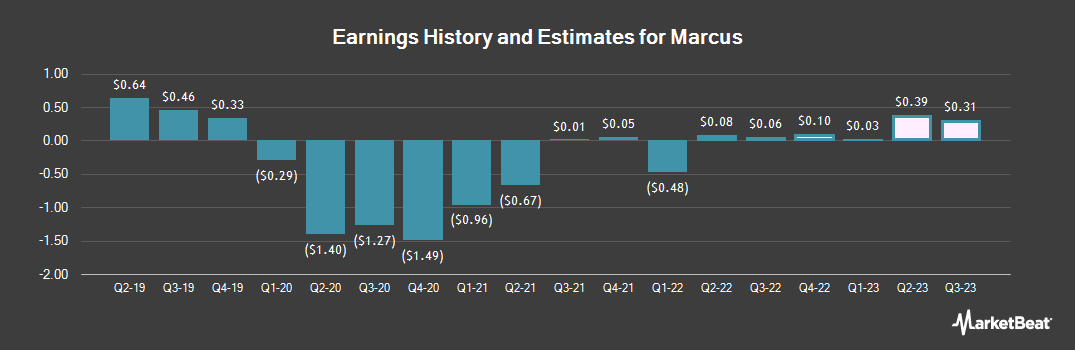 Earnings by Quarter for Marcus Corporation (The) (NYSE:MCS)
