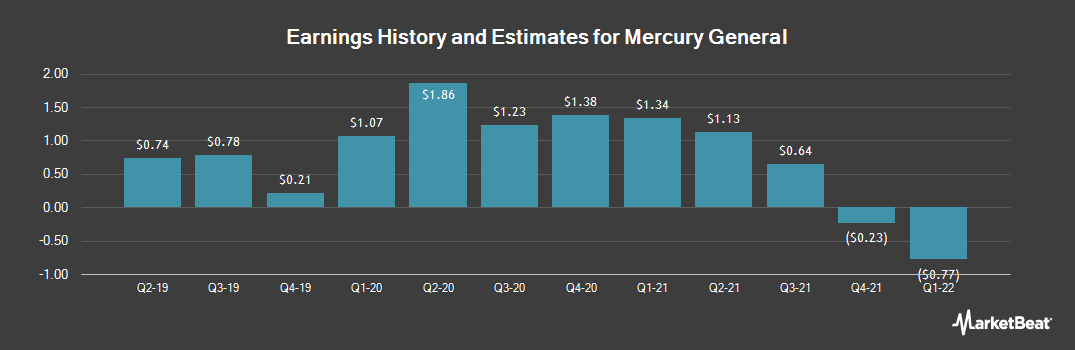 Earnings by Quarter for Mercury General (NYSE:MCY)