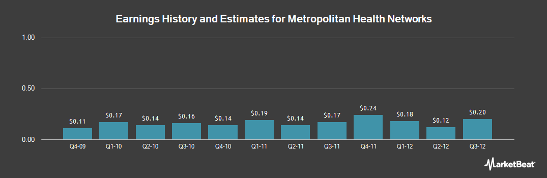 Earnings by Quarter for Metropolitan Health Networks (NYSE:MDF)