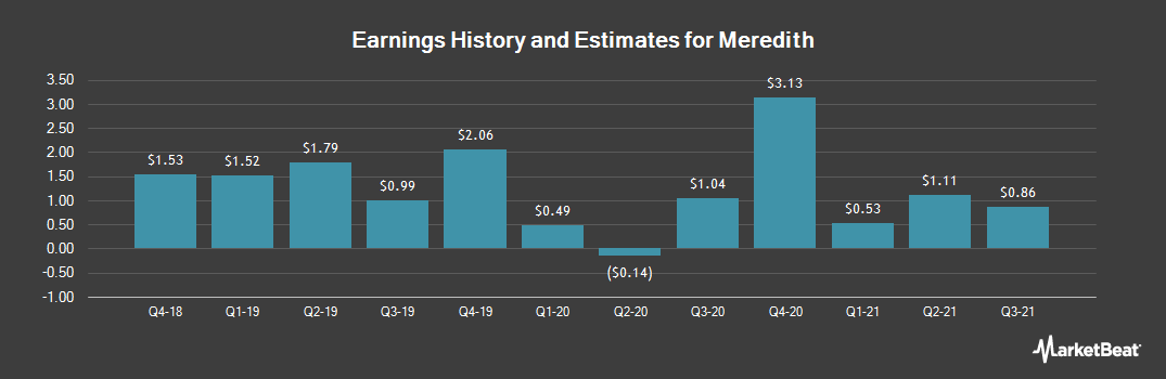 Earnings by Quarter for Meredith Corporation (NYSE:MDP)