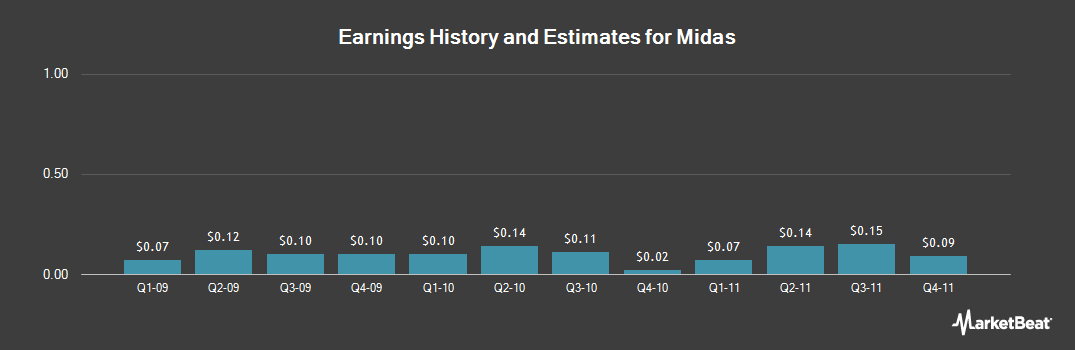 Earnings by Quarter for Midas (NYSE:MDS)