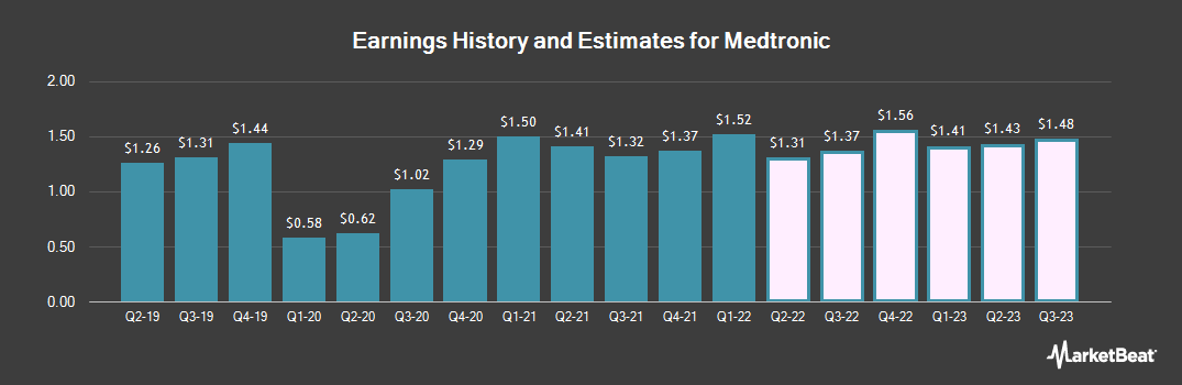 Earnings by Quarter for Medtronic plc. (NYSE:MDT)