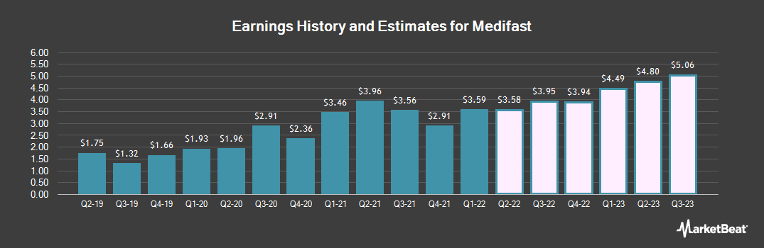 Earnings by Quarter for MEDIFAST INC (NYSE:MED)