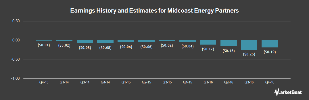 Earnings by Quarter for Midcoast Energy Partners (NYSE:MEP)