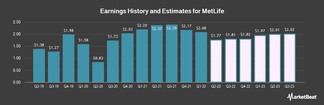 Earnings by Quarter for Metlife (NYSE:MET)