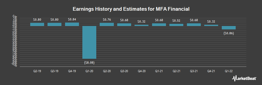 Earnings by Quarter for MFA Financial (NYSE:MFA)