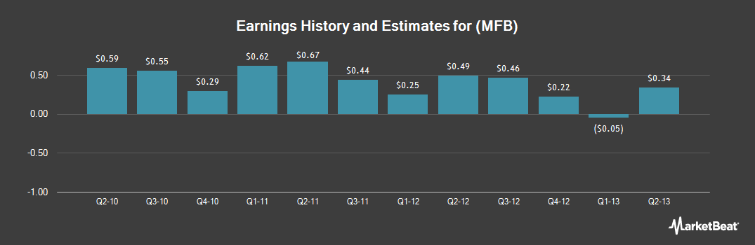 Earnings by Quarter for Maidenform Brands (NYSE:MFB)