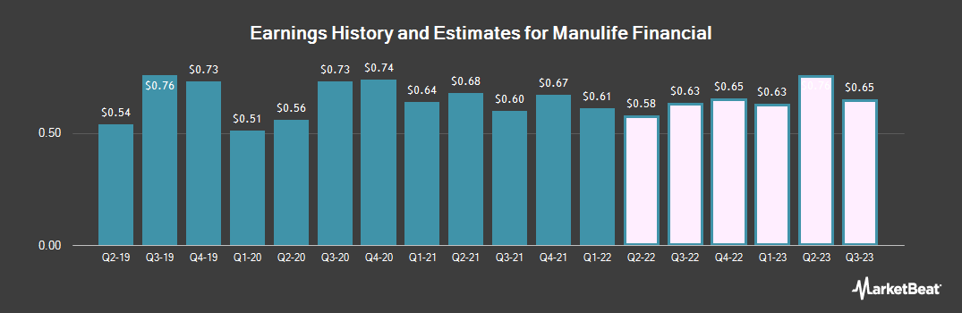 Earnings by Quarter for Manulife Financial Corp (NYSE:MFC)