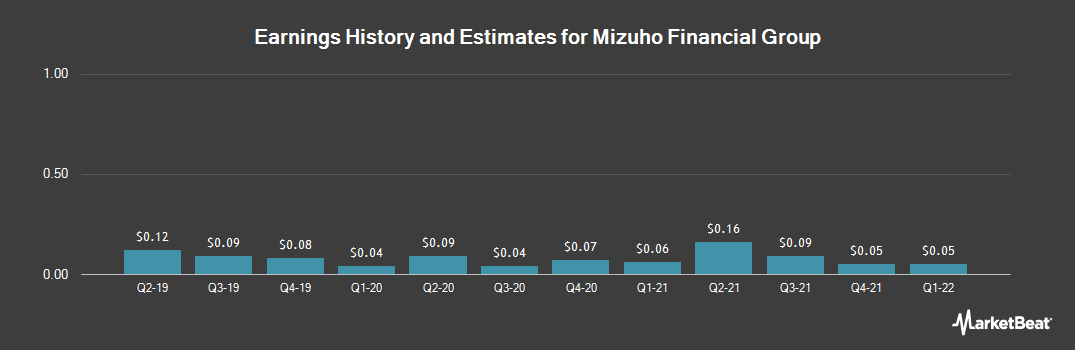 Earnings by Quarter for Mizuho Financial Group (NYSE:MFG)