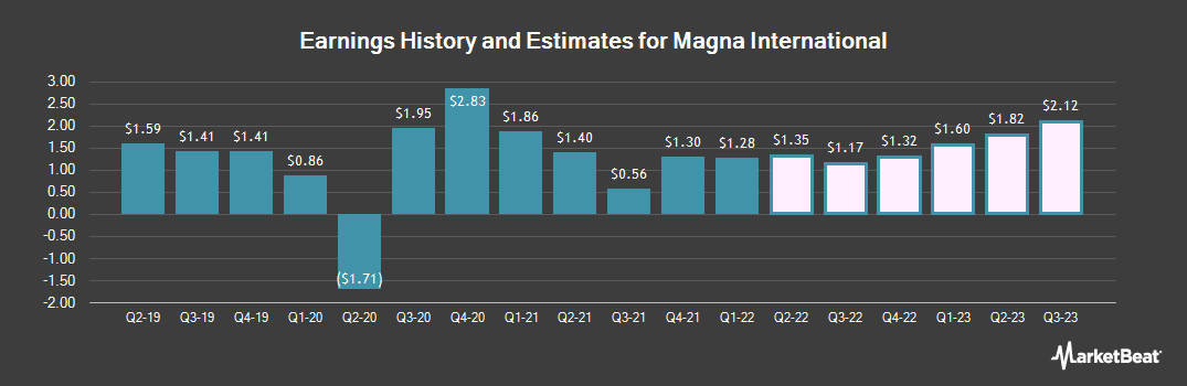 Earnings by Quarter for Magna International (NYSE:MGA)
