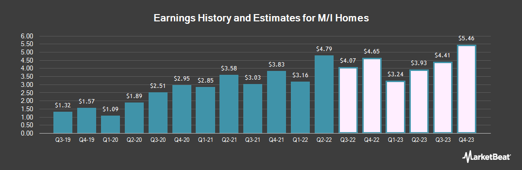 Earnings by Quarter for M/I Homes (NYSE:MHO)