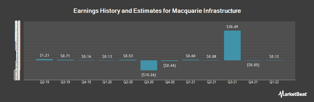 Earnings by Quarter for Macquarie Infrastructure (NYSE:MIC)