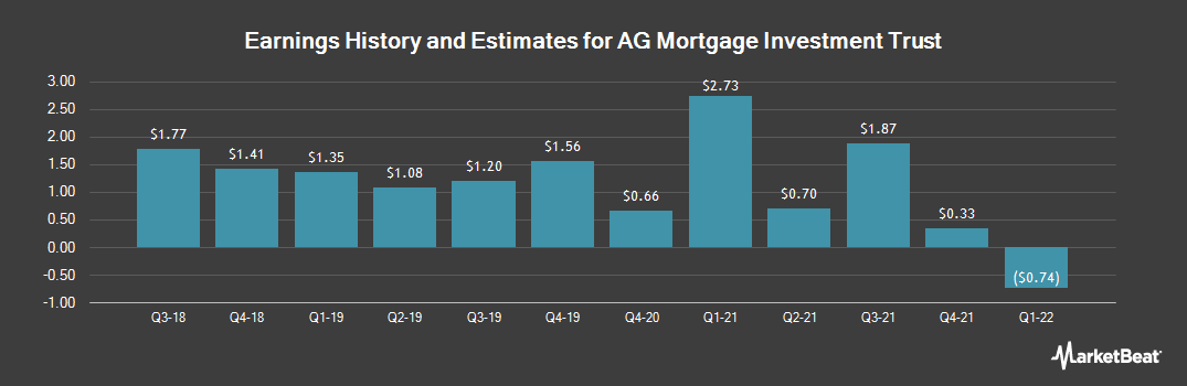 Earnings by Quarter for AG Mortgage Investment (NYSE:MITT)