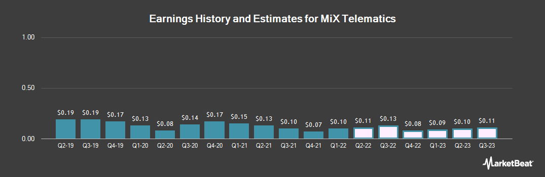 Earnings by Quarter for MiX Telematics Limited (NYSE:MIXT)
