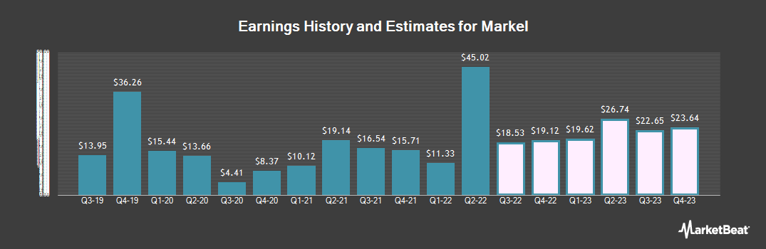 Earnings by Quarter for Markel Corporation (NYSE:MKL)