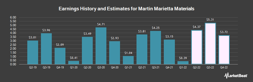 Earnings by Quarter for Martin Marietta Materials (NYSE:MLM)