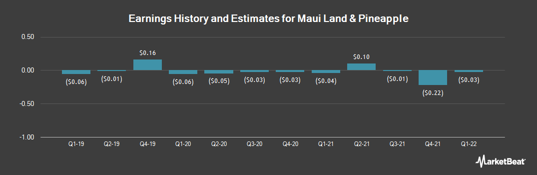 Earnings by Quarter for Maui Land & Pineapple Company (NYSE:MLP)