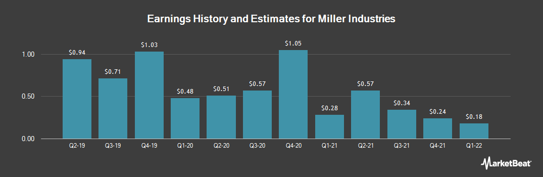 Earnings by Quarter for Miller Industries (NYSE:MLR)