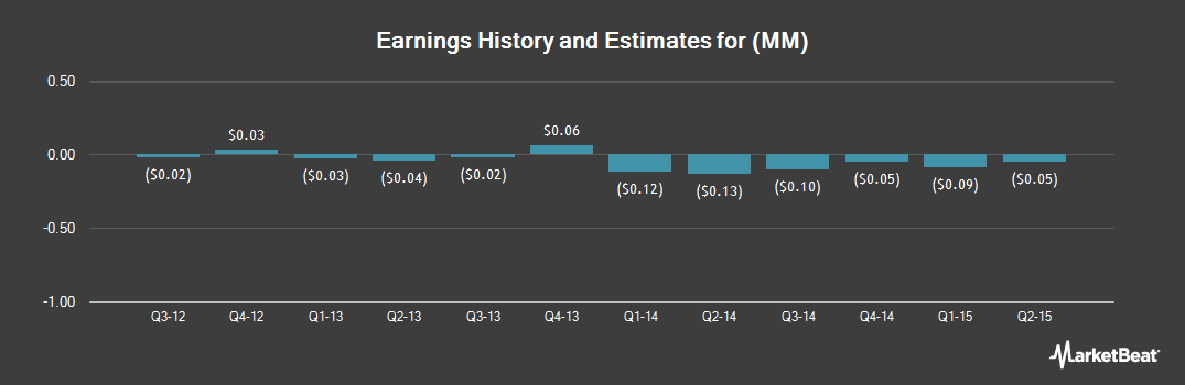 Earnings by Quarter for Millennial Media (NYSE:MM)