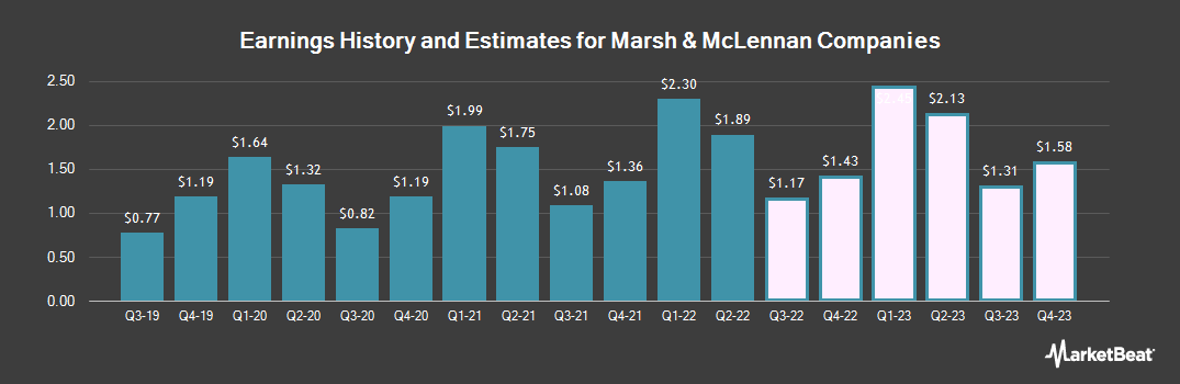 Earnings by Quarter for Marsh & McLennan Companies (NYSE:MMC)