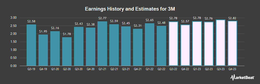 Earnings by Quarter for 3M Company (NYSE:MMM)