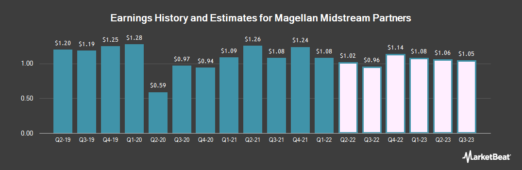 Earnings by Quarter for Magellan Midstream Partners L.P. (NYSE:MMP)