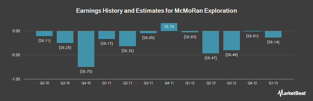 Earnings by Quarter for Mcmoran Exploration (NYSE:MMR)