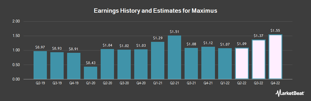 Earnings by Quarter for Maximus (NYSE:MMS)