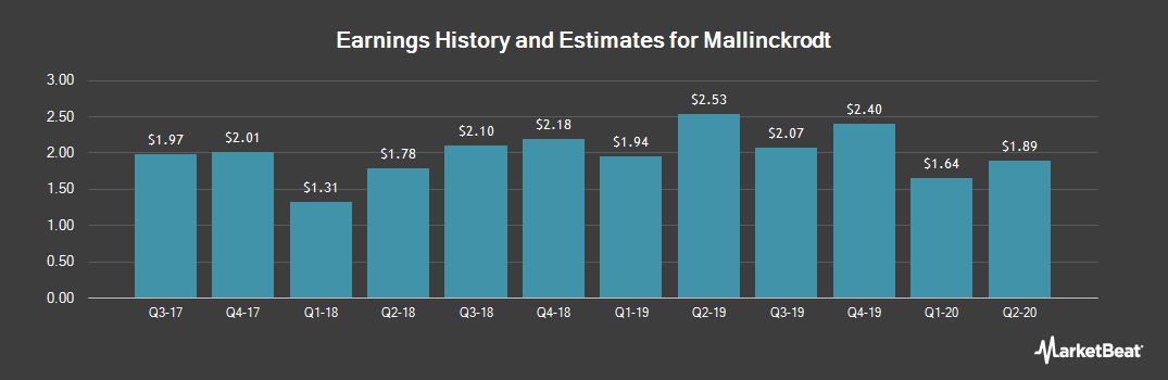 Earnings by Quarter for Mallinckrodt PLC (NYSE:MNK)