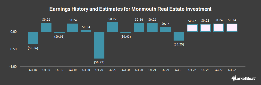 Earnings by Quarter for Monmouth R.E. Inv. (NYSE:MNR)