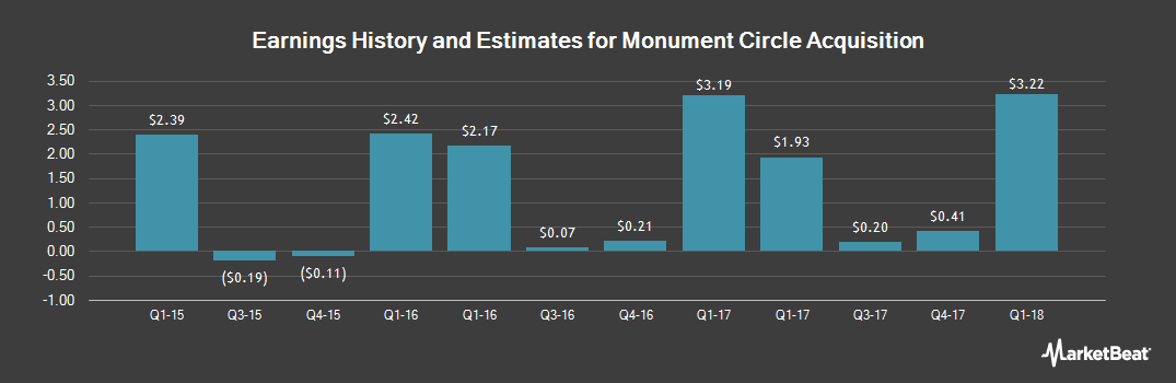 Earnings by Quarter for Monsanto Company (NYSE:MON)