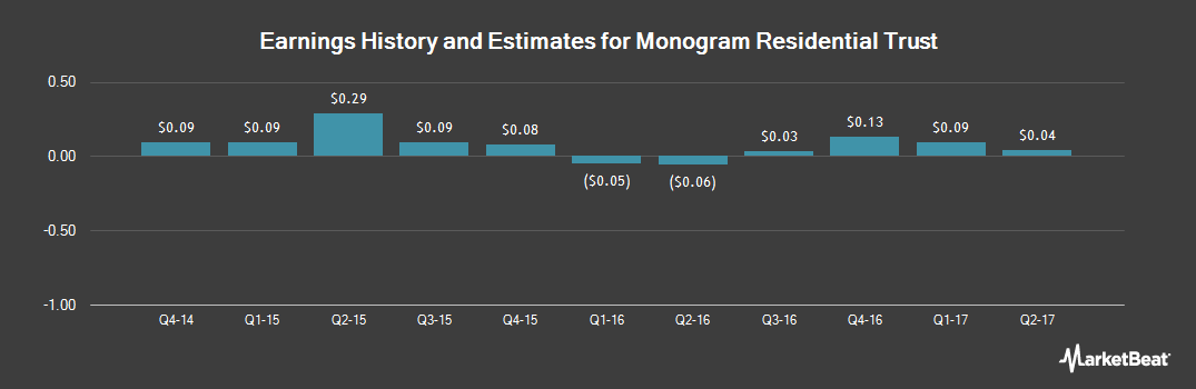 Earnings by Quarter for Monogram Residential Trust (NYSE:MORE)