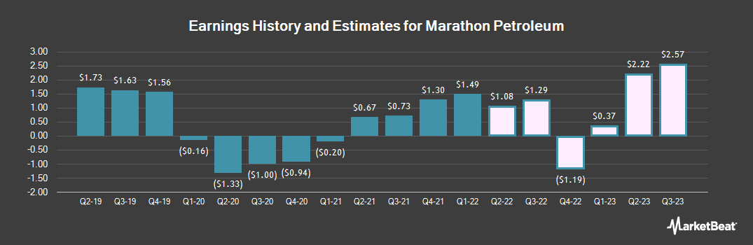 Earnings by Quarter for Marathon Petroleum Corp (NYSE:MPC)
