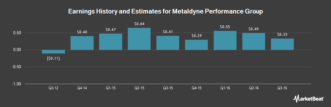 Earnings by Quarter for Metaldyne Performance Group (NYSE:MPG)