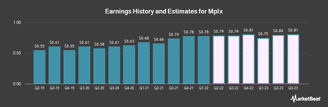 Earnings by Quarter for Mplx Lp (NYSE:MPLX)