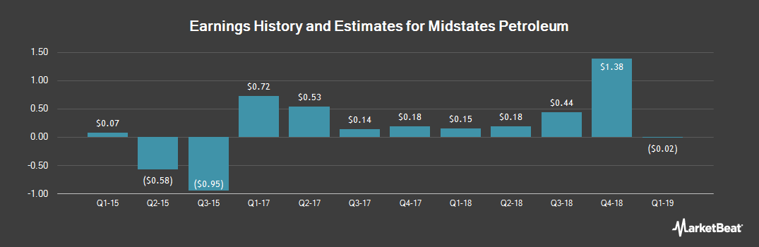 Earnings by Quarter for Midstates Petroleum (NYSE:MPO)