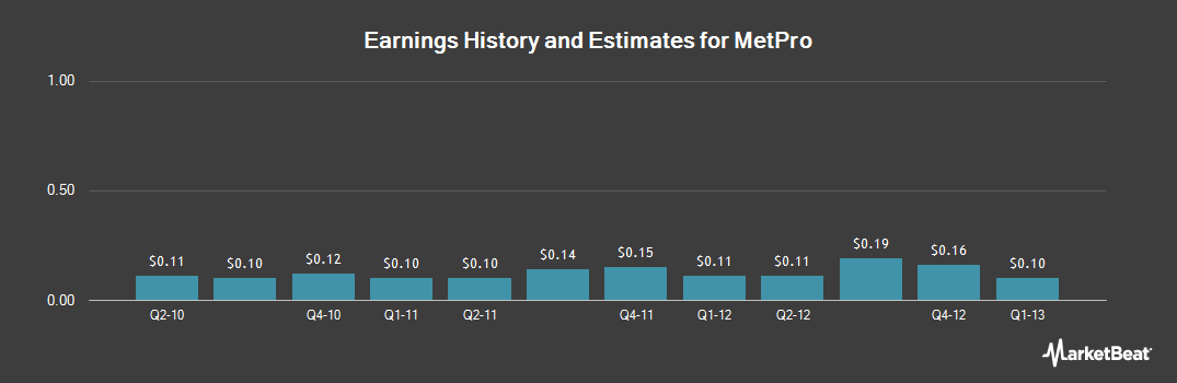Earnings by Quarter for Met-Pro (NYSE:MPR)