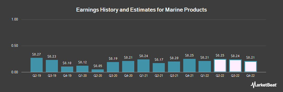 Earnings by Quarter for Marine Products Corp. (NYSE:MPX)