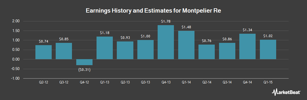 Earnings by Quarter for Montpelier Re (NYSE:MRH)