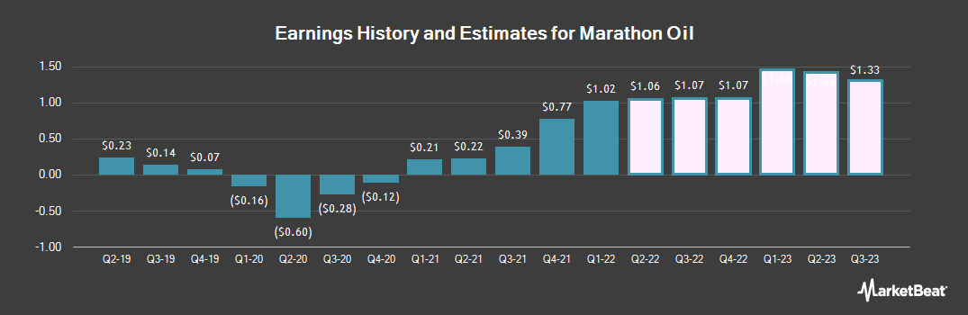 Earnings by Quarter for Marathon Oil (NYSE:MRO)
